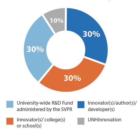 Revenue Division Graph: 30% to University R&D Fund, 30% to Innovator(s), 30% to Innovator(s)' College, 10% to UNHInnovation