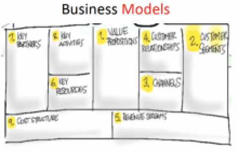 Business Model from Lean LaunchPad Methods