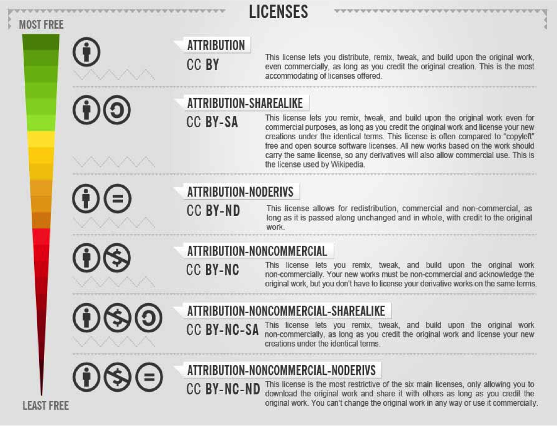 Chart Showing Classifications of Licenses